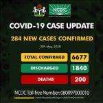 Nigeria Records 284 New Cases Of Coronavirus, 199 In Lagos, Total Now 6,677