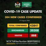 COVID-19: Nigeria Records 304 New Cases