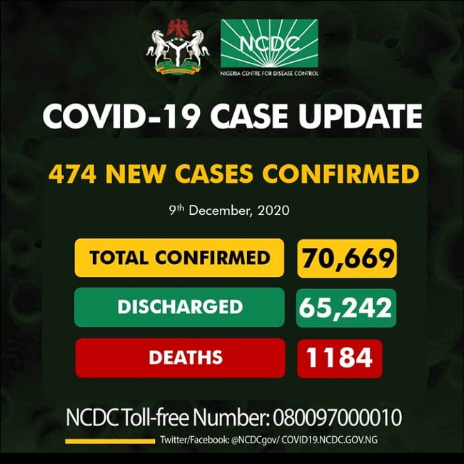 COVID-19: Nigeria Records 474 New Cases, Two Deaths, Total Infectious Now 70,669