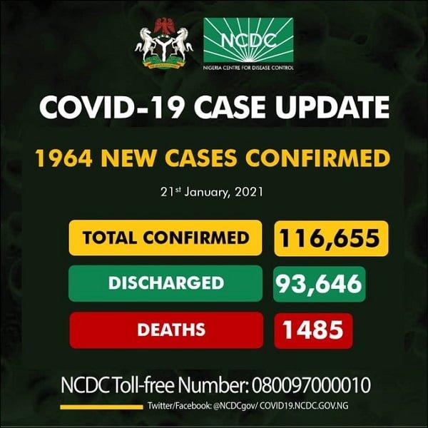 COVID-19: Nigeria Records 1,964 New Cases, 7 Deaths