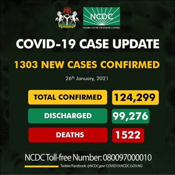COVID-19: Nigeria Records 1,303 New Cases, 15 Deaths