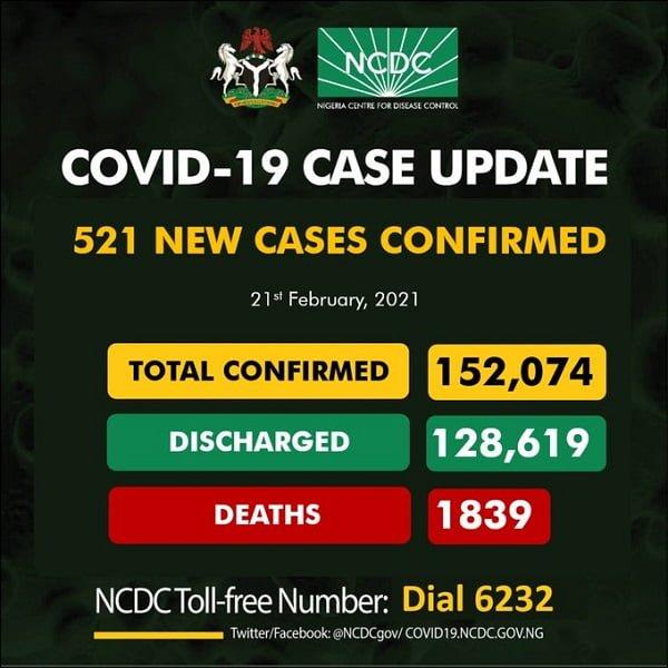 COVID-19: Nigeria Records 521 New Cases, 8 Deaths
