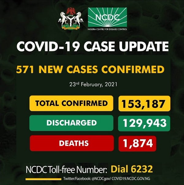 COVID-19: Nigeria Records 571 New Cases, 12 Deaths