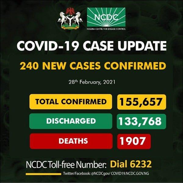 COVID-19: Nigeria Records 240  New Cases, 2 Deaths