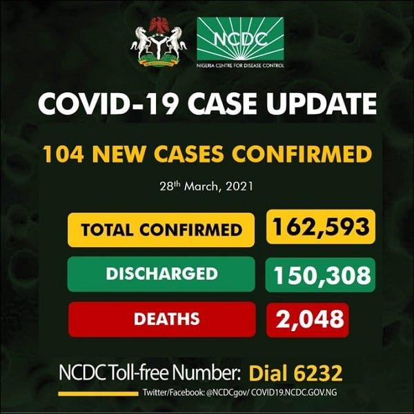 COVID-19: Nigeria Records 104 New Cases, 7 Deaths