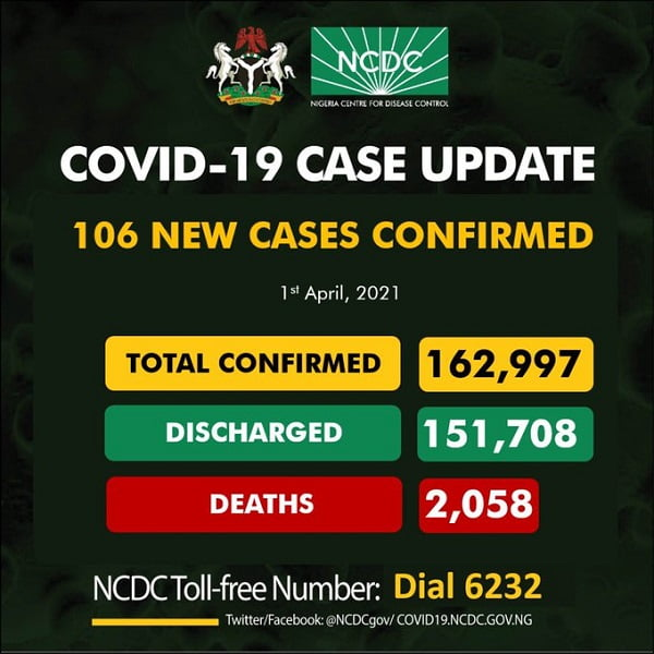 COVID-19: 106 New Cases Reported In Nigeria
