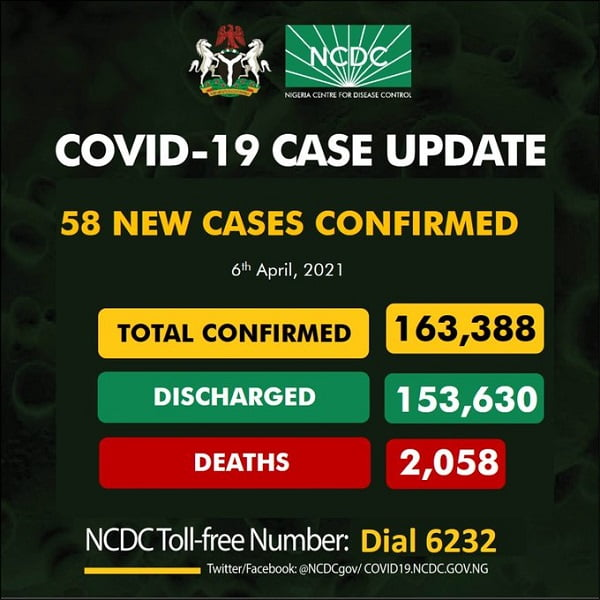 COVID-19: 58 New Cases Reported In Nigeria