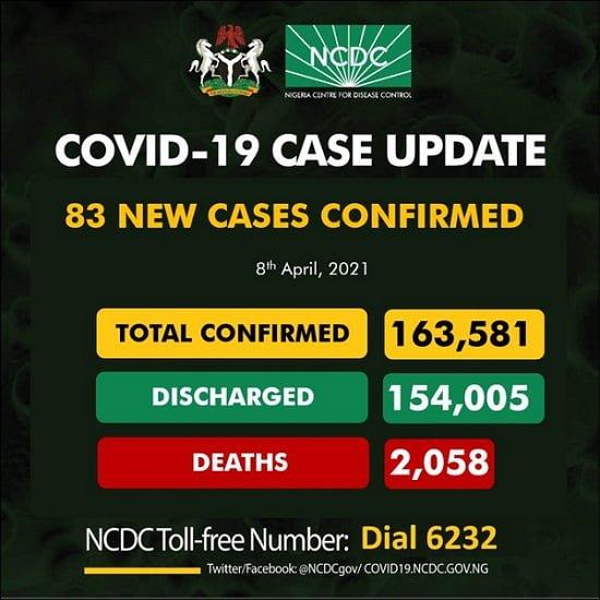 COVID-19: 83 New Cases Reported In Nigeria
