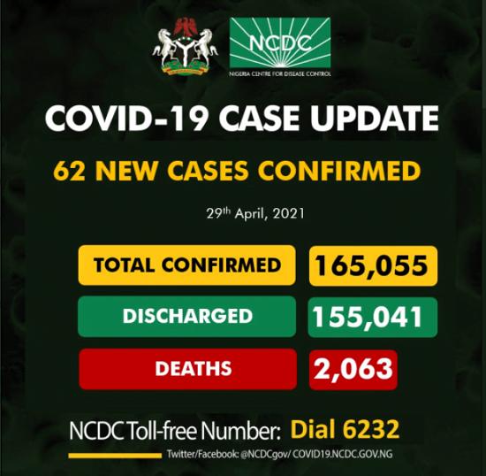 COVID-19: 62 New Cases Reported In Nigeria