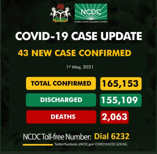 COVID-19: 43 New Cases Reported In Nigeria