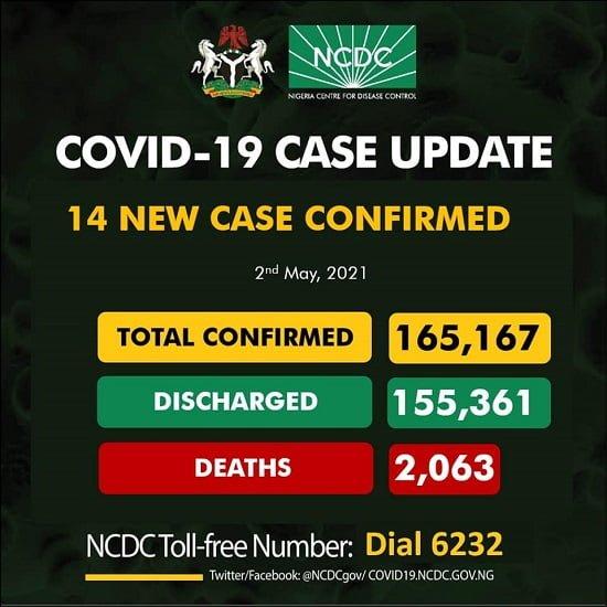 COVID-19: 14 New Cases Reported In Nigeria