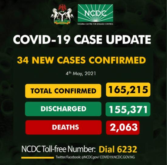 COVID-19: 34 New Cases Reported In Nigeria
