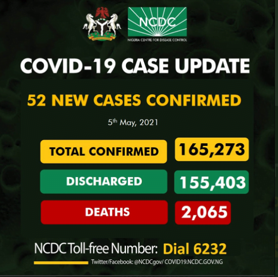 COVID-19: 52 New Cases, 2 Deaths Reported In Nigeria